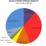 Daily History Picture: Roman Emperors Die